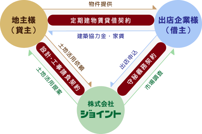 定期借家方式(リースバック方式)の図