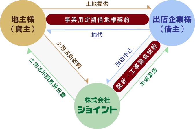 事業用定期借地方式の図