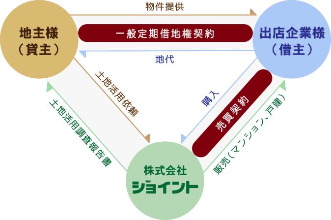 一般用定期借地方式の図